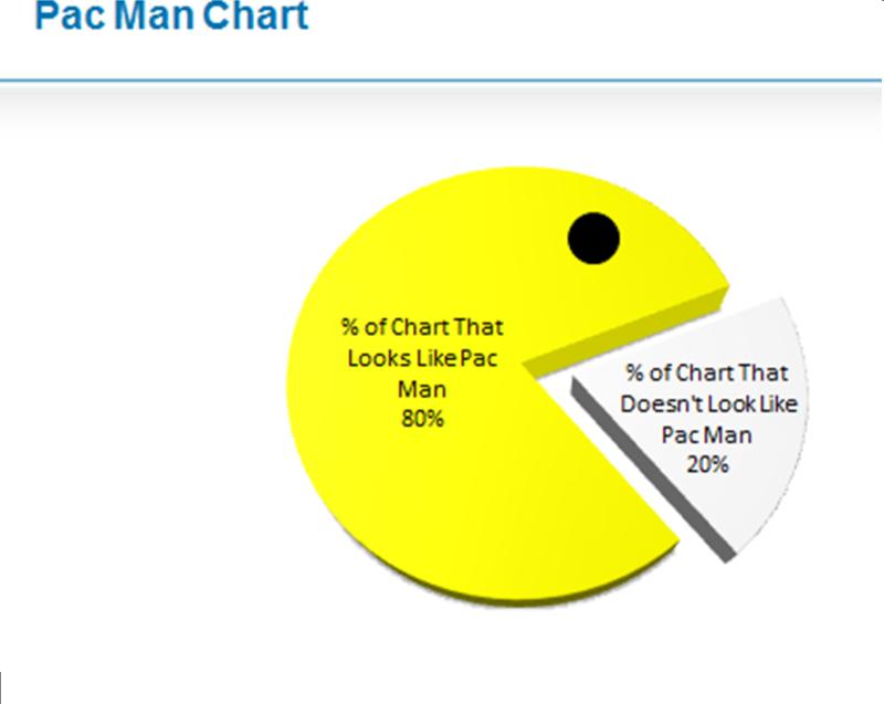 Pie Chart Cloud Math